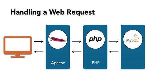 Как работает XAMPP